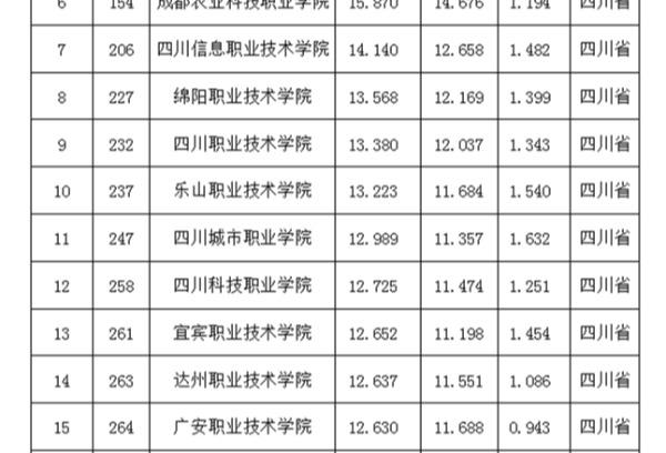 四川城市职业学院排名位列四川省民办高职院校第1位、全国民办高职院校第8位、全省高职高专第11位、全国高职高专第247位。