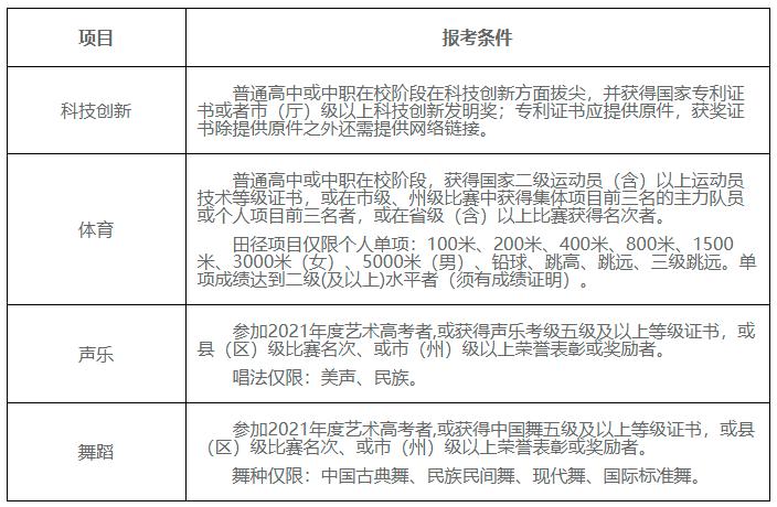 2021年四川建筑职业技术学院单招招生章程